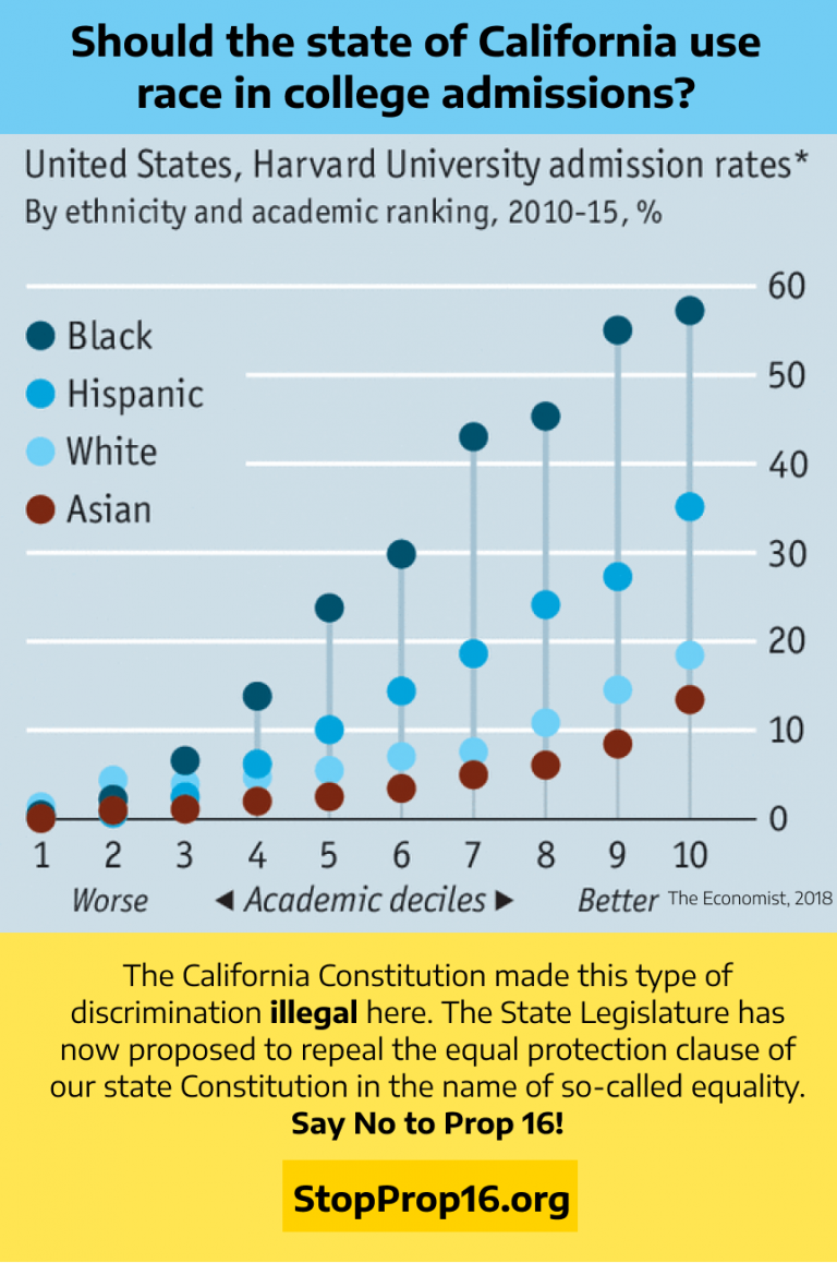 Should the state of California use race in college admissions? Hugely unfair discriminatory situations result if we do